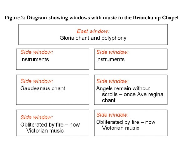 Fig. 2. Diagram showing windows with music in the Beauchamp Chapel. © The author.