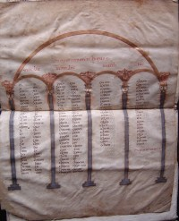 Fig. 8: Tenth-century Gospel table, illuminated at Worcester Priory. Photograph by Mr. Christopher Guy, Worcester Cathedral Archaeologist, reproduced by permission of the Chapter of Worcester Cathedral (UK)